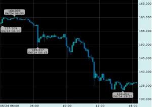 EU離脱 FX
